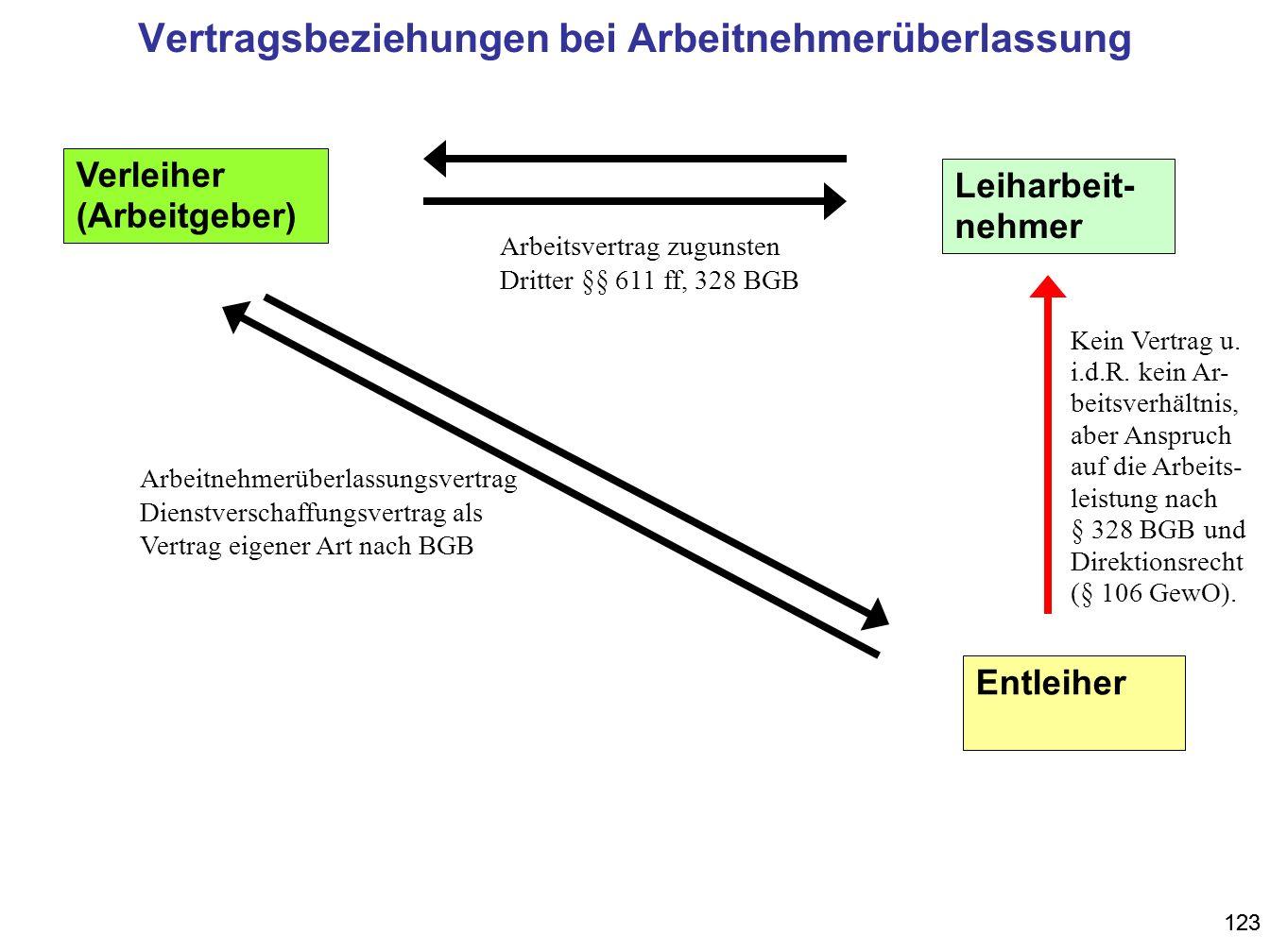 123 Entleiher Verleiher (Arbeitgeber) Leiharbeit- nehmer Vertragsbeziehungen bei Arbeitnehmerüberlassung Arbeitsvertrag zugunsten Dritter §§ 611 ff, 3