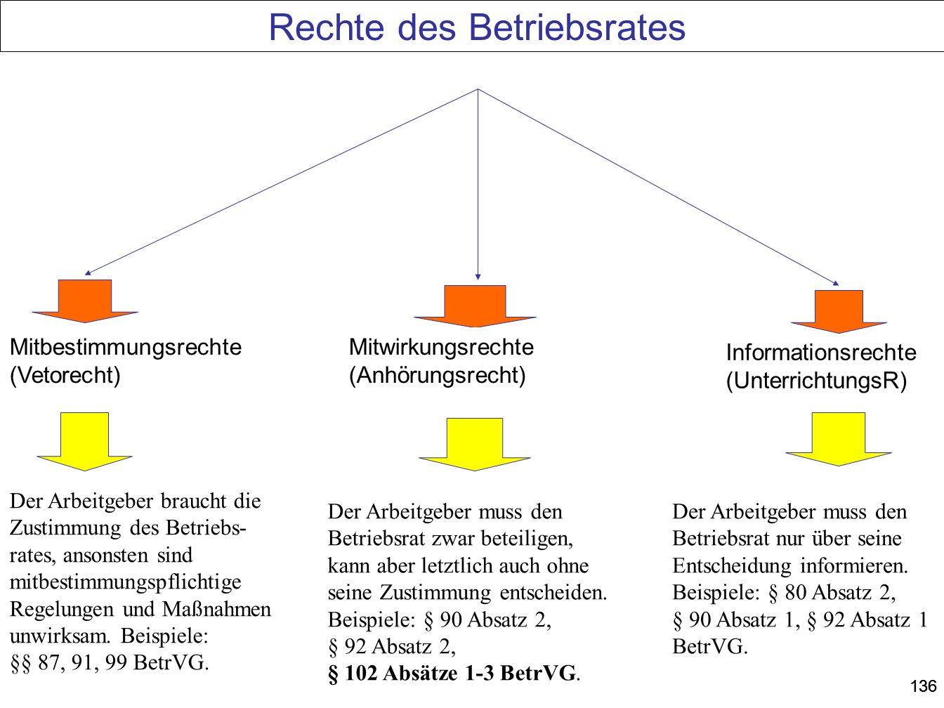 136 Rechte des Betriebsrates Mitbestimmungsrechte (Vetorecht) Mitwirkungsrechte (Anhörungsrecht) Informationsrechte (UnterrichtungsR) Der Arbeitgeber