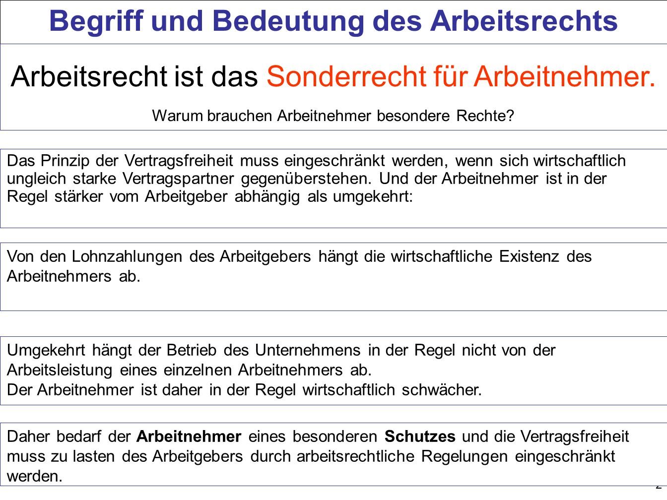 73 Ordentliche Kündigung durch AG Einschränkungen der Kündbarkeit Schriftform Einhaltung der Kündigungsfrist Anhörung des Betriebsrates Beachtung des Kündigungs- schutzes Betriebsrats- o.