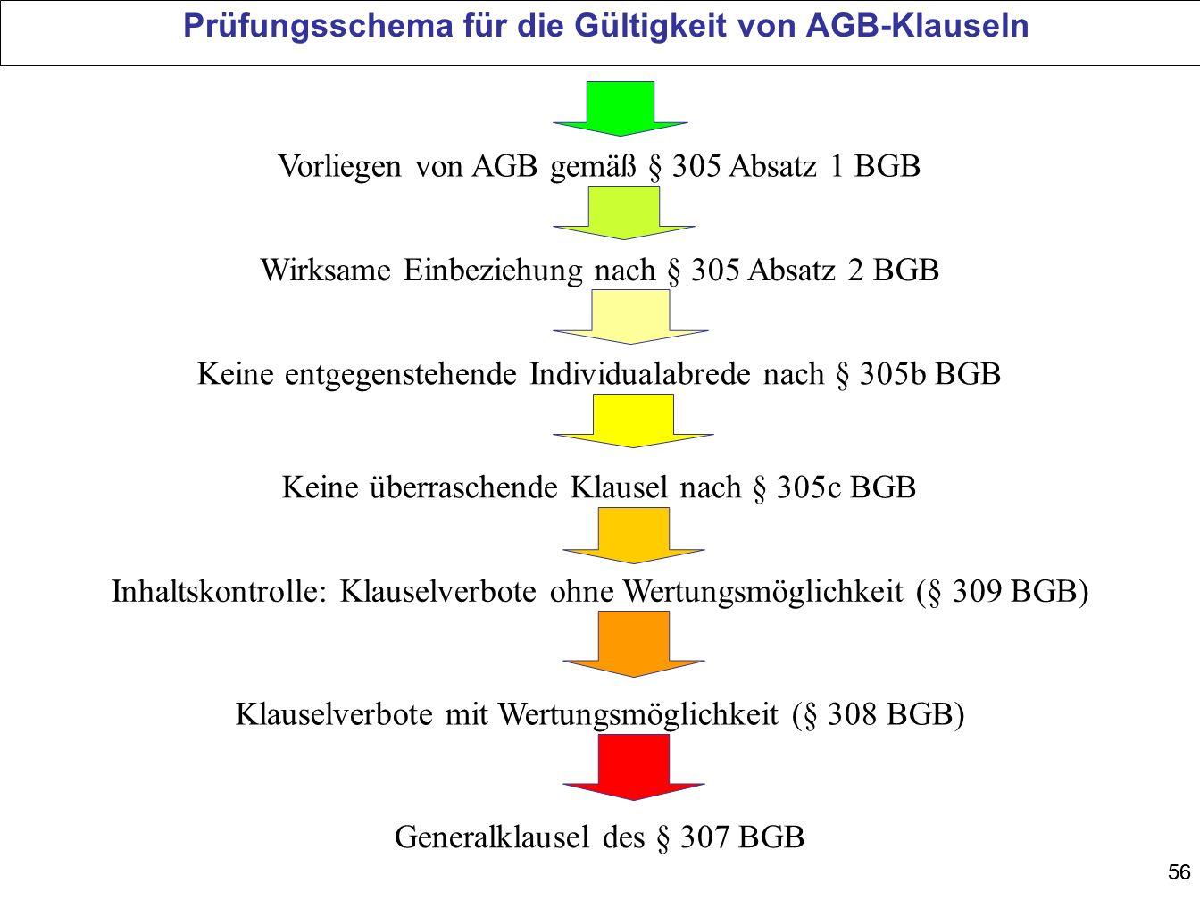 56 Prüfungsschema für die Gültigkeit von AGB-Klauseln Vorliegen von AGB gemäß § 305 Absatz 1 BGB Wirksame Einbeziehung nach § 305 Absatz 2 BGB Keine ü