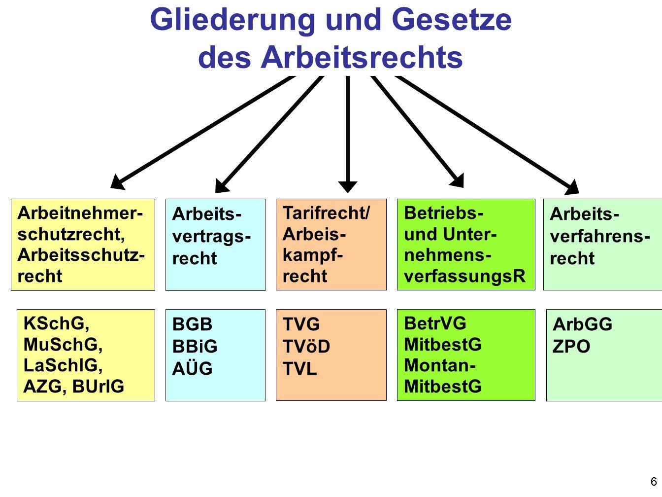 107 Unbefristetes Arbeitsverhältnis nach § 16 TzBfG Unwirksamkeit der Befristung wenn die Befristung gegen § 14 TzBfG verstößt.