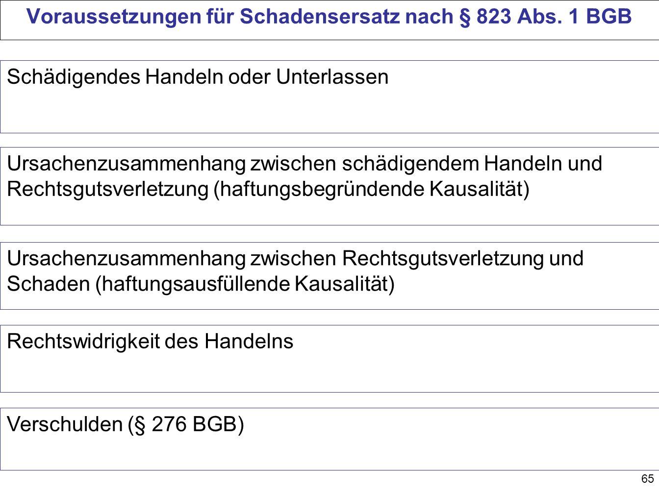 65 Voraussetzungen für Schadensersatz nach § 823 Abs. 1 BGB Schädigendes Handeln oder Unterlassen Ursachenzusammenhang zwischen schädigendem Handeln u