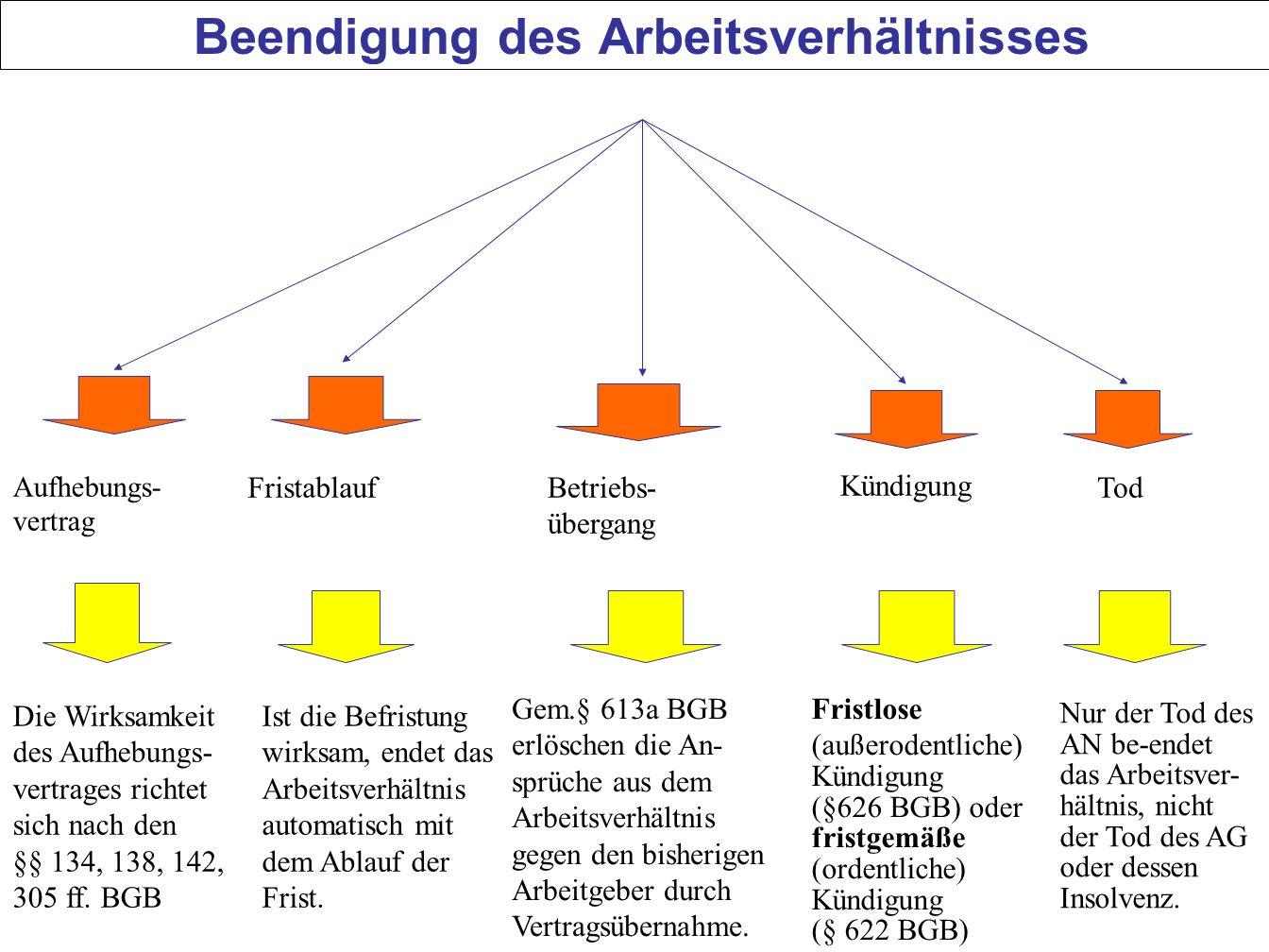 67 Beendigung des Arbeitsverhältnisses Aufhebungs- vertrag Fristablauf Kündigung Betriebs- übergang Tod Die Wirksamkeit des Aufhebungs- vertrages rich