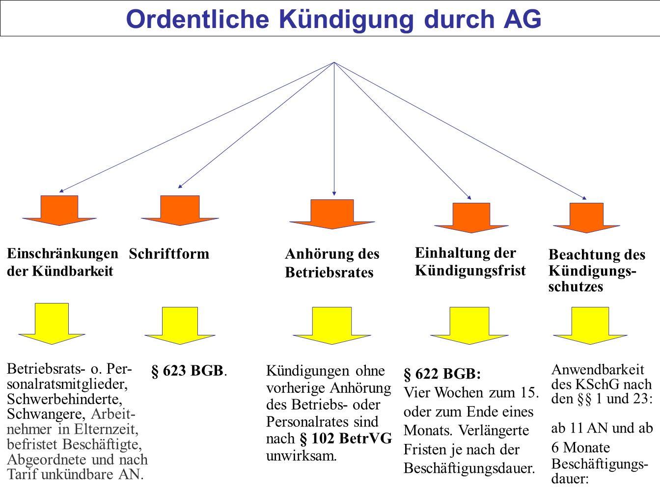 73 Ordentliche Kündigung durch AG Einschränkungen der Kündbarkeit Schriftform Einhaltung der Kündigungsfrist Anhörung des Betriebsrates Beachtung des