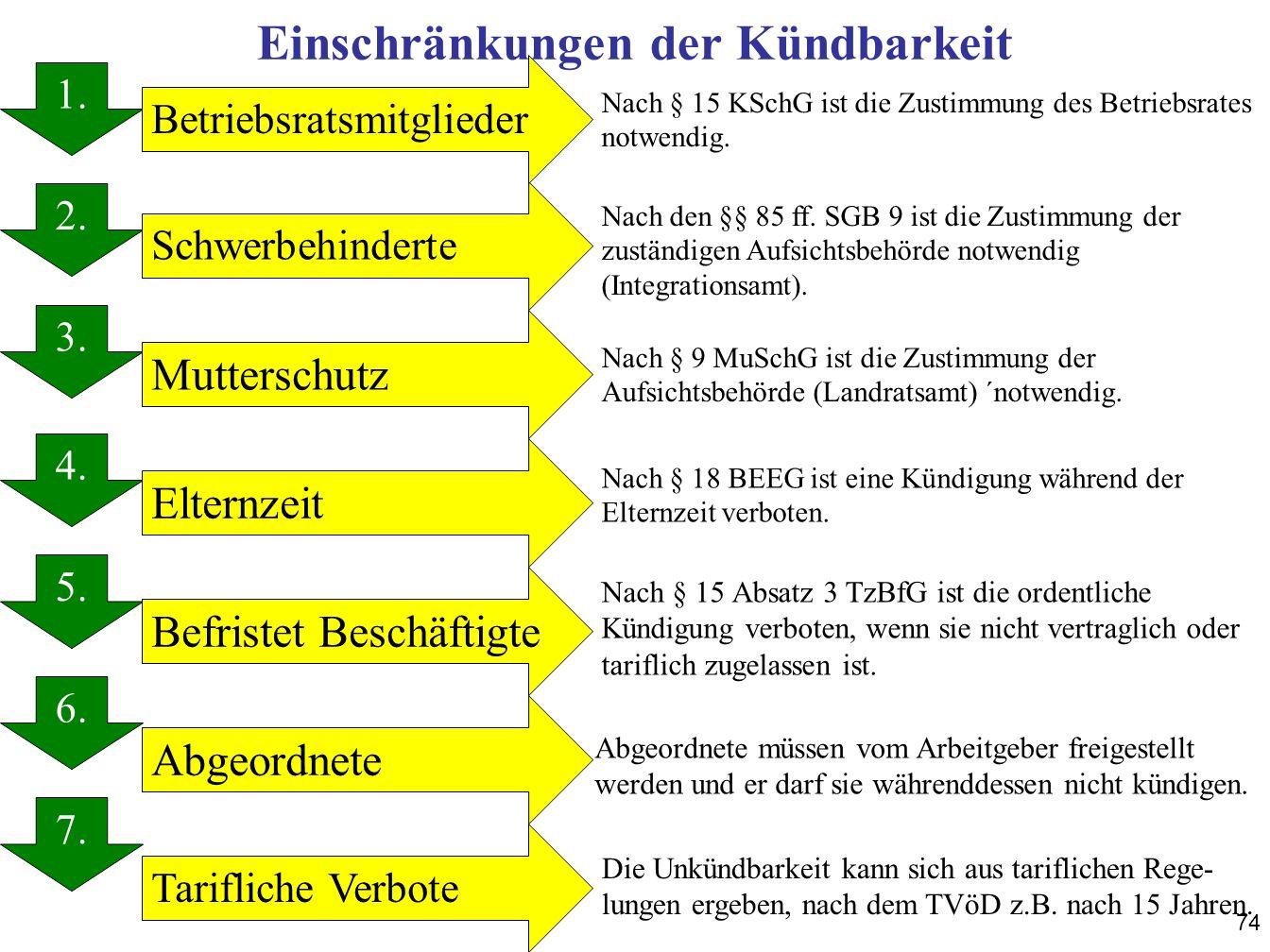 74 Einschränkungen der Kündbarkeit 1. 2. 3. 4. 5. 6. 7. 1. Schwerbehinderte Betriebsratsmitglieder Mutterschutz Elternzeit Befristet Beschäftigte Abge