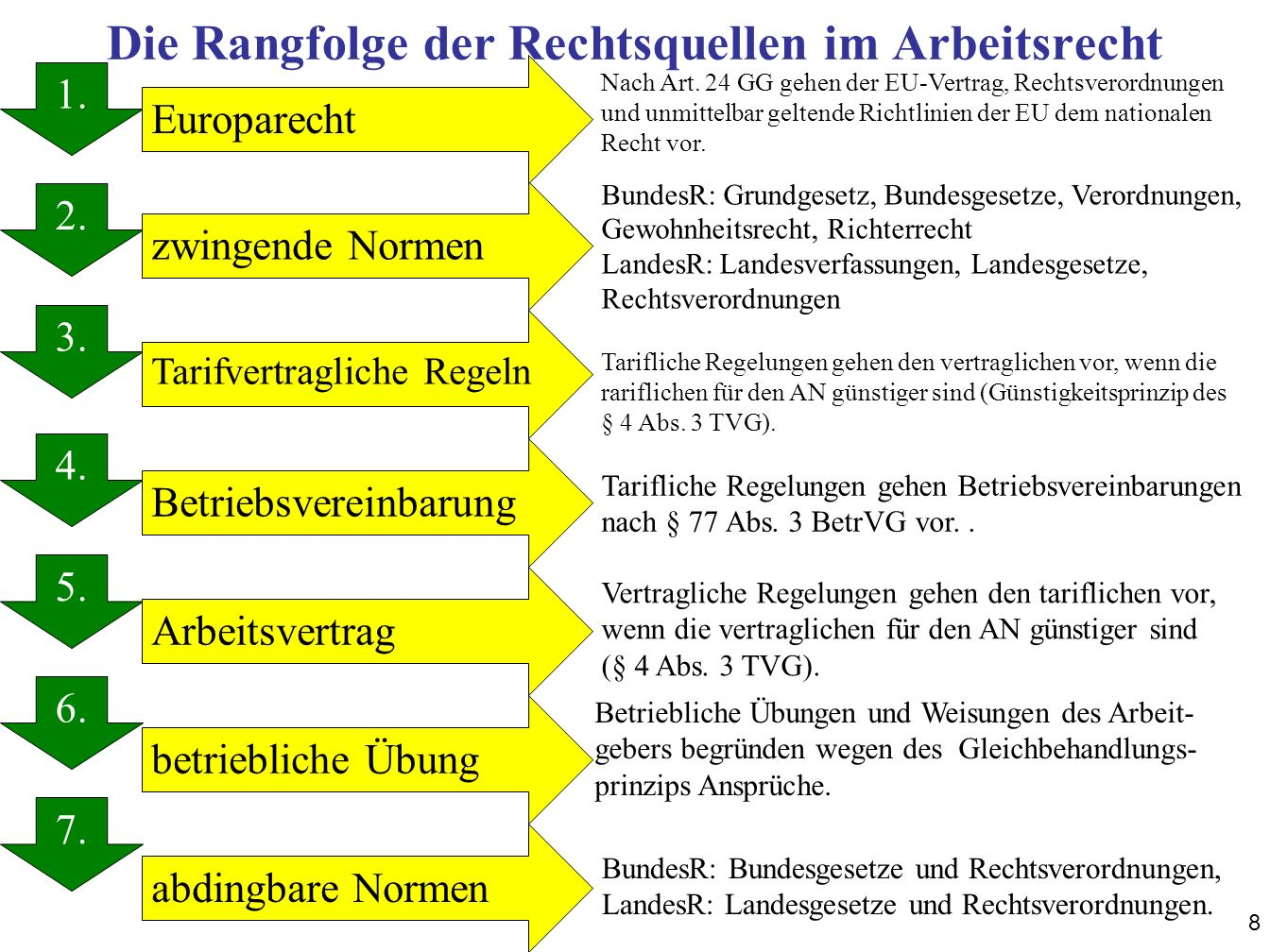 9 Die Rangfolge der Normen (Normenpyramide) EU-Recht Verfassungsrecht Zwingende Regelungen in Bundesgesetzen wie zum Beispiel BGB, KSchG, TzBfG, TVG, BetrVG, ArbGG Zwingende Regelungen in Rechtsverordnungen (VO), Gewohnheitsrecht und Richterrecht an Stelle von Gesetzen tarifvertragliche Regelungen (§ 4 Absatz 3 TVG), soweit günstiger als der Arbeitsvertrag, Betriebsvereinbarungen (§ 77 Abs.