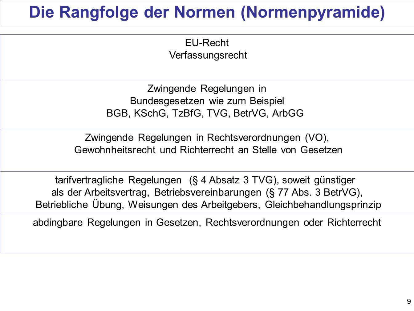 9 Die Rangfolge der Normen (Normenpyramide) EU-Recht Verfassungsrecht Zwingende Regelungen in Bundesgesetzen wie zum Beispiel BGB, KSchG, TzBfG, TVG,