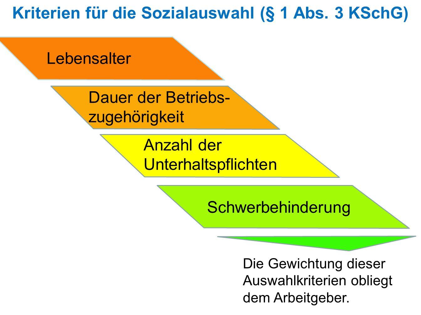Kriterien für die Sozialauswahl (§ 1 Abs. 3 KSchG) Lebensalter Dauer der Betriebs- zugehörigkeit Anzahl der Unterhaltspflichten Schwerbehinderung Die