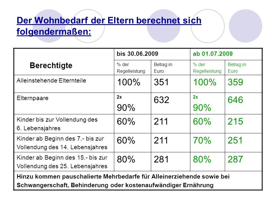 Der Wohnbedarf der Eltern berechnet sich folgendermaßen: Berechtigte bis 30.06.2009ab 01.07.2009 % der Regelleistung Betrag in Euro % der Regelleistun