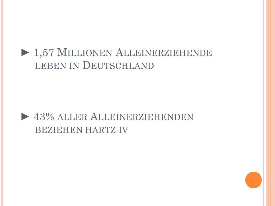 1,57 M ILLIONEN A LLEINERZIEHENDE LEBEN IN D EUTSCHLAND 43% ALLER A LLEINERZIEHENDEN BEZIEHEN HARTZ IV