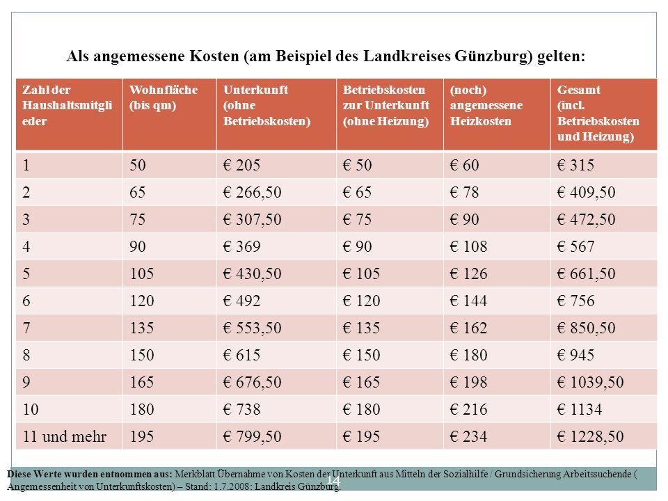 Zahl der Haushaltsmitgli eder Wohnfläche (bis qm) Unterkunft (ohne Betriebskosten) Betriebskosten zur Unterkunft (ohne Heizung) (noch) angemessene Heizkosten Gesamt (incl.