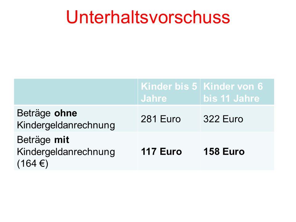Unterhaltsvorschuss Kinder bis 5 Jahre Kinder von 6 bis 11 Jahre Beträge ohne Kindergeldanrechnung 281 Euro322 Euro Beträge mit Kindergeldanrechnung (164 ) 117 Euro158 Euro
