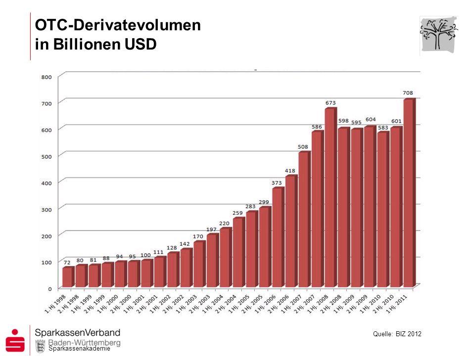 Sparkassenakademie 11 Parallel zur Verbesserung der IT wuchsen seit Mitte der 80er Jahre die gehandelten Derivatevolumina exorbitant.........