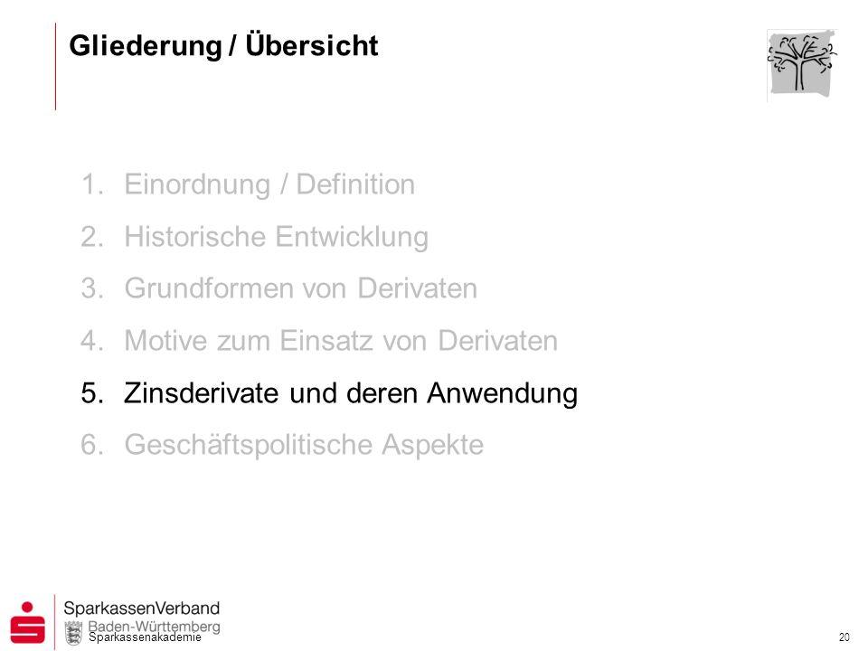 Sparkassenakademie 19 Finanzderivate Motive zum Einsatz von Derivaten Hedging (= Versicherung): Absichern von Portfolios gegen von der erwarteten Kursentwicklung gegenläufige Kursbewegungen.