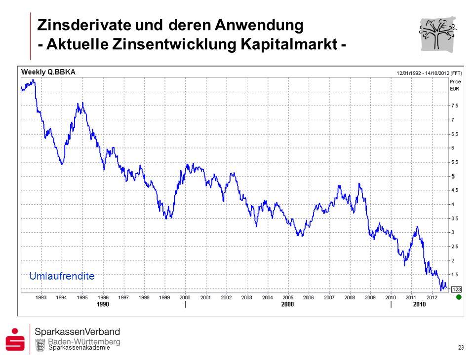 Sparkassenakademie 22 Zinsderivate und deren Anwendung - Aktuelle Zinsentwicklung Geldmarkt - Quelle: Reuters