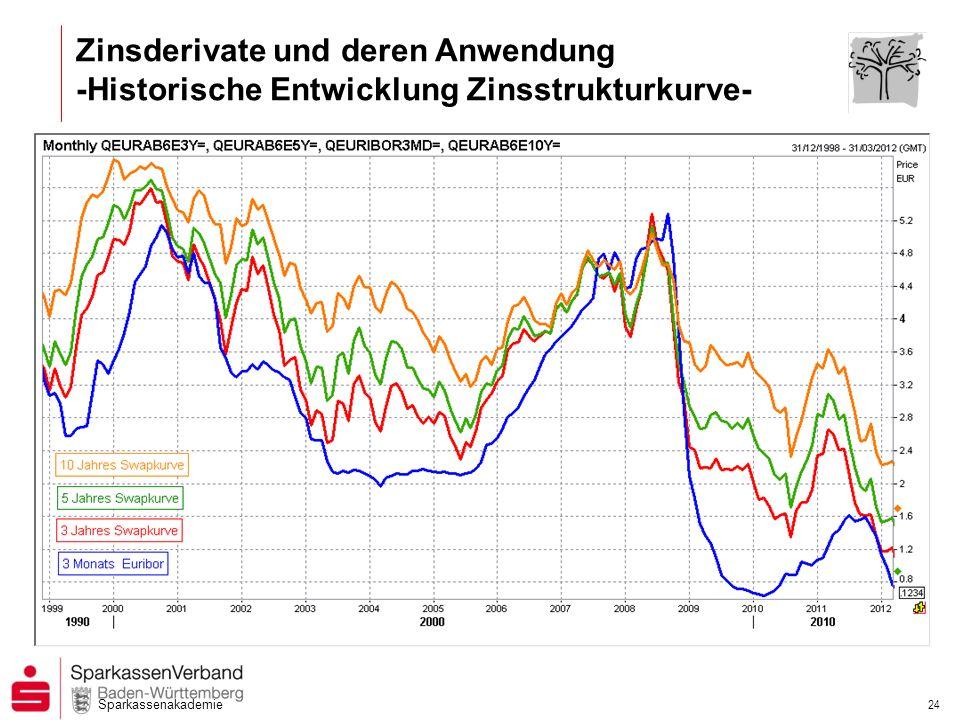 Sparkassenakademie 23 Zinsderivate und deren Anwendung - Aktuelle Zinsentwicklung Kapitalmarkt - Umlaufrendite