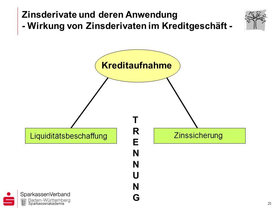 Sparkassenakademie 24 Zinsderivate und deren Anwendung -Historische Entwicklung Zinsstrukturkurve-