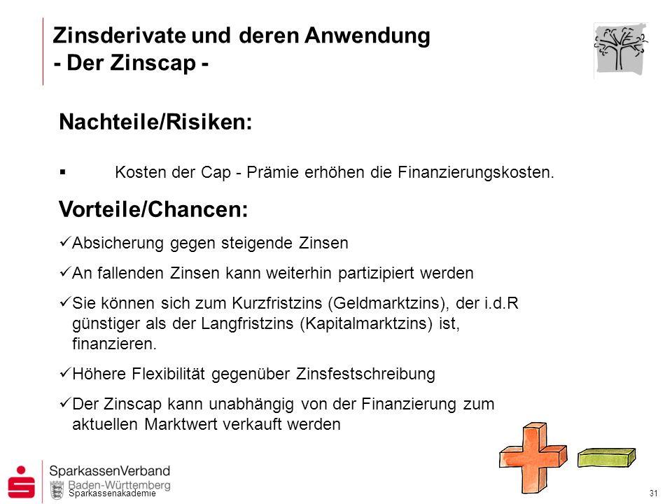 Sparkassenakademie 30 3-Monats-EURIBOR + Kreditmarge Grundgeschäft Ausgleichszahlung, falls 3-Mts.-EURIBOR > z.B.