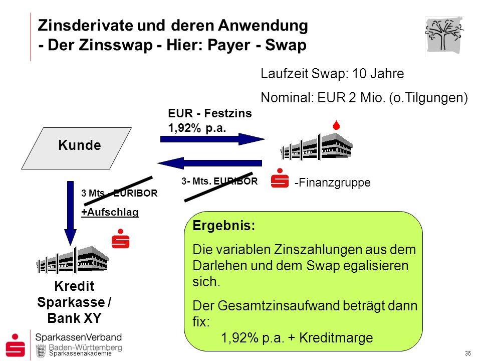 Sparkassenakademie 35 Zinsderivate und deren Anwendung - Der Zinsswap – Definition (Forts.) PAYER- Swap bedeutet, dass der Kunde Zahler des fixen Zinszahlungsstroms ist.