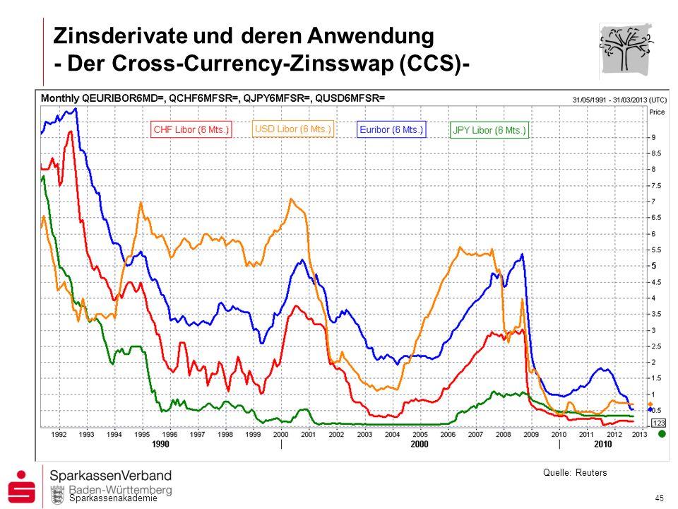 Sparkassenakademie 44 Zinsderivate und deren Anwendung - Der Cross-Currency-Zinsswap (CCS)- Quelle: Reuters Devisenkurs EUR/CHF