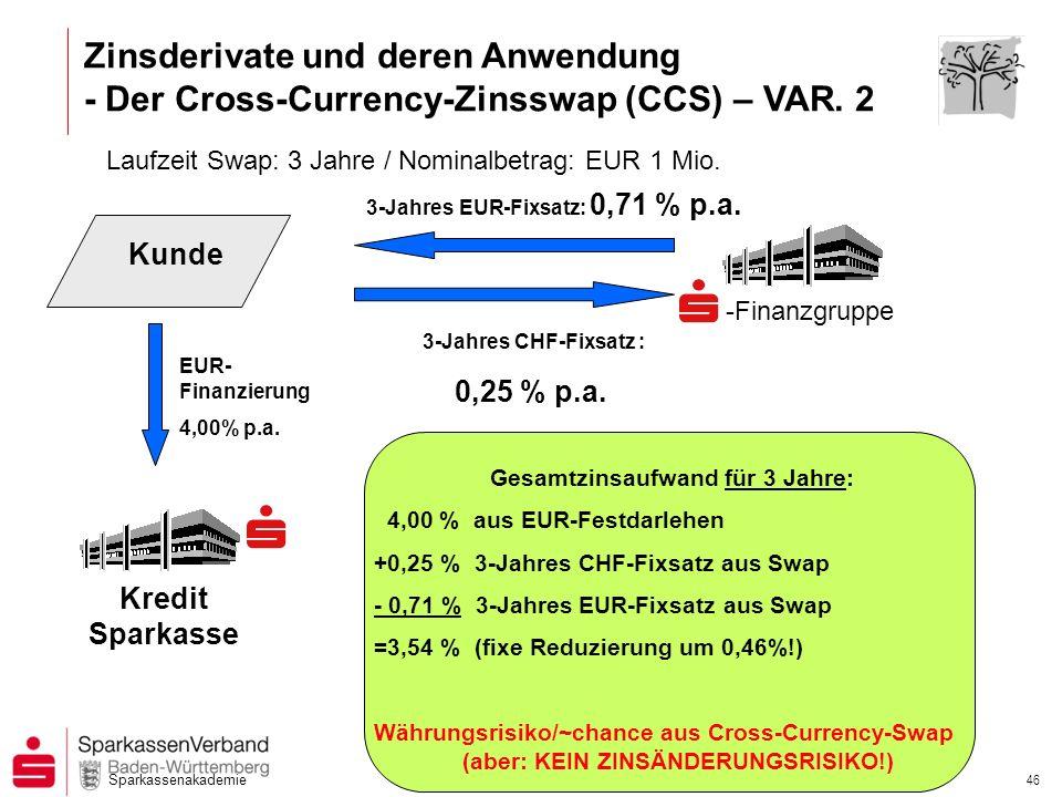 Sparkassenakademie 45 Zinsderivate und deren Anwendung - Der Cross-Currency-Zinsswap (CCS)- Quelle: Reuters