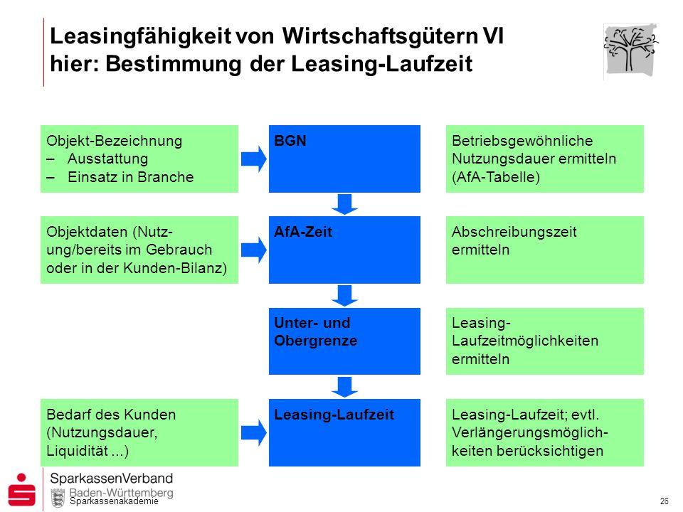 Sparkassenakademie 26 Leasingfähigkeit von Wirtschaftsgütern VI hier: Bestimmung der Leasing-Laufzeit Objekt-Bezeichnung –Ausstattung –Einsatz in Bran