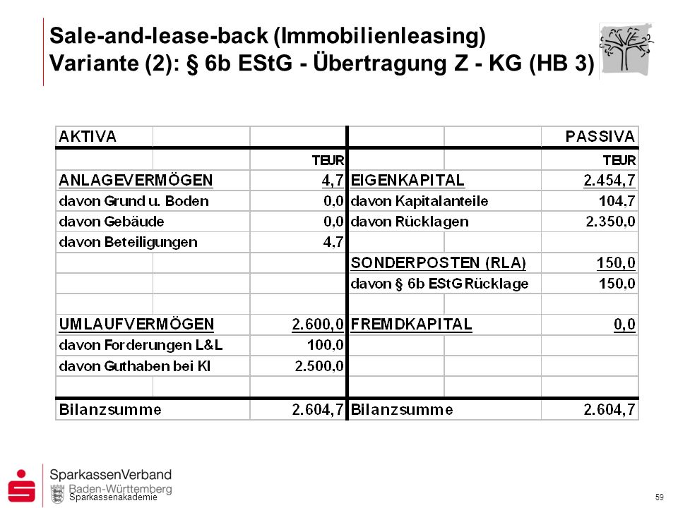 Sparkassenakademie 59 Sale-and-lease-back (Immobilienleasing) Variante (2): § 6b EStG - Übertragung Z - KG (HB 3)