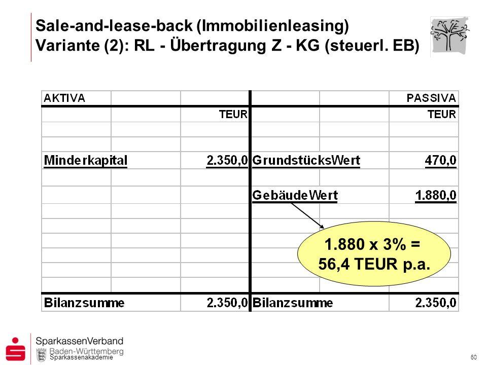 Sparkassenakademie 60 Sale-and-lease-back (Immobilienleasing) Variante (2): RL - Übertragung Z - KG (steuerl. EB) 1.880 x 3% = 56,4 TEUR p.a.