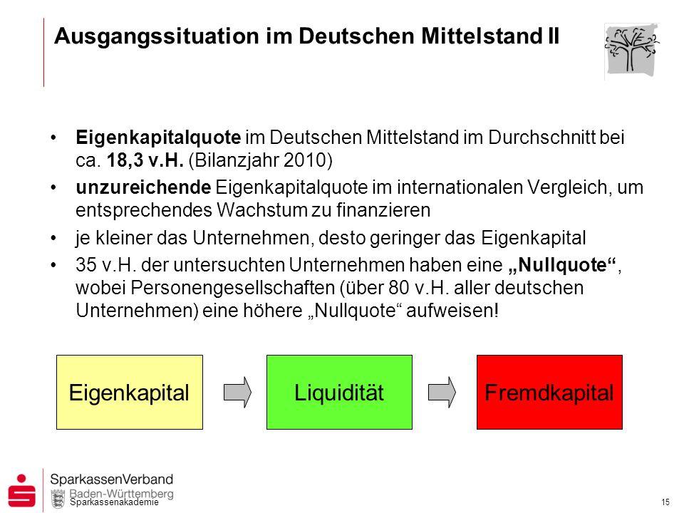 Sparkassenakademie 15 Ausgangssituation im Deutschen Mittelstand II Eigenkapitalquote im Deutschen Mittelstand im Durchschnitt bei ca. 18,3 v.H. (Bila