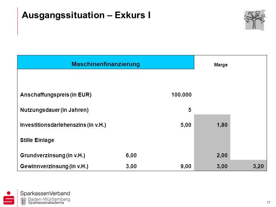 Sparkassenakademie 17 Maschinenfinanzierung Marge Anschaffungspreis (in EUR)100.000 Nutzungsdauer (in Jahren)5 Investitionsdarlehenszins (in v.H.)5,00