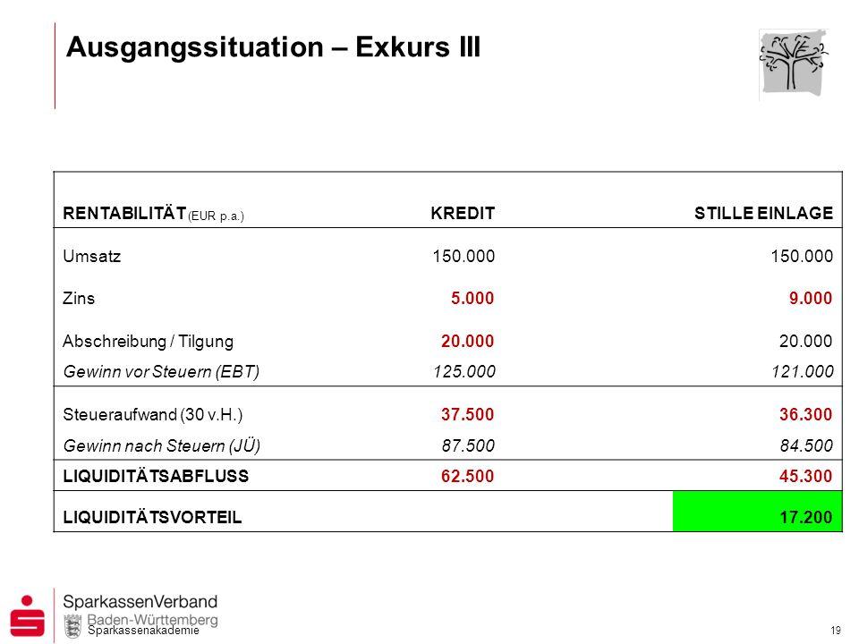 Sparkassenakademie 19 RENTABILITÄT (EUR p.a.) KREDIT STILLE EINLAGE Umsatz150.000 Zins5.0009.000 Abschreibung / Tilgung20.000 Gewinn vor Steuern (EBT)