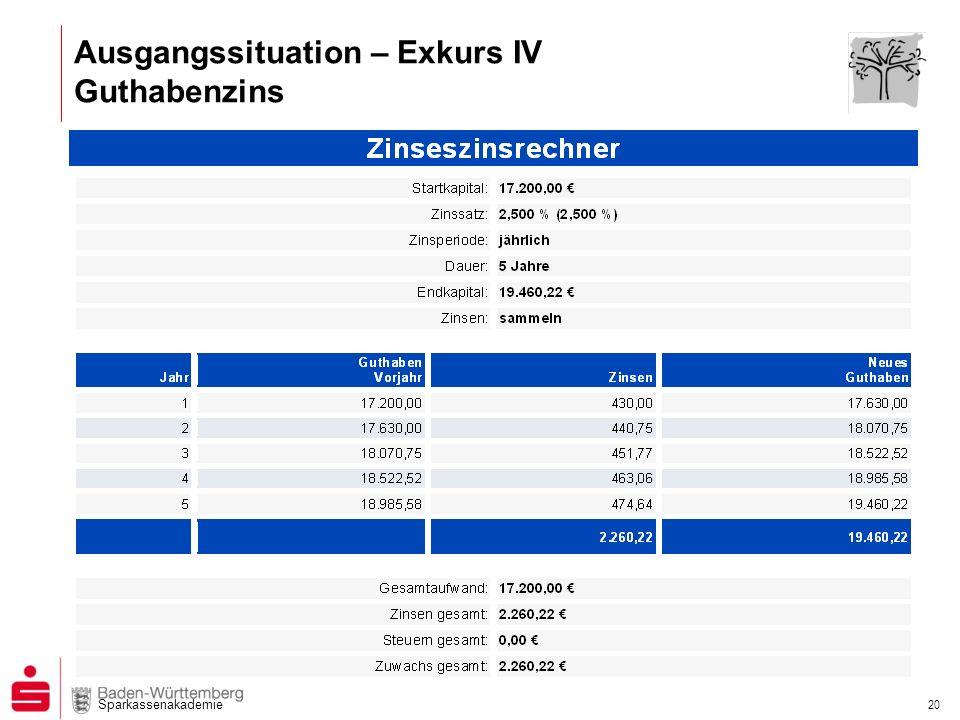 Sparkassenakademie 20 Ausgangssituation – Exkurs IV Guthabenzins