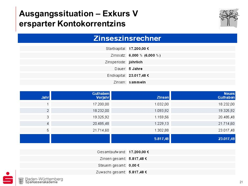 Sparkassenakademie 21 Ausgangssituation – Exkurs V ersparter Kontokorrentzins