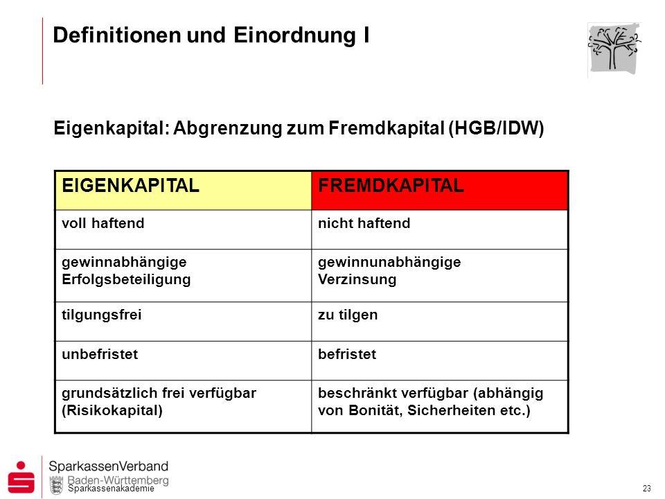 Sparkassenakademie 23 Definitionen und Einordnung I Eigenkapital: Abgrenzung zum Fremdkapital (HGB/IDW) EIGENKAPITALFREMDKAPITAL voll haftendnicht haf
