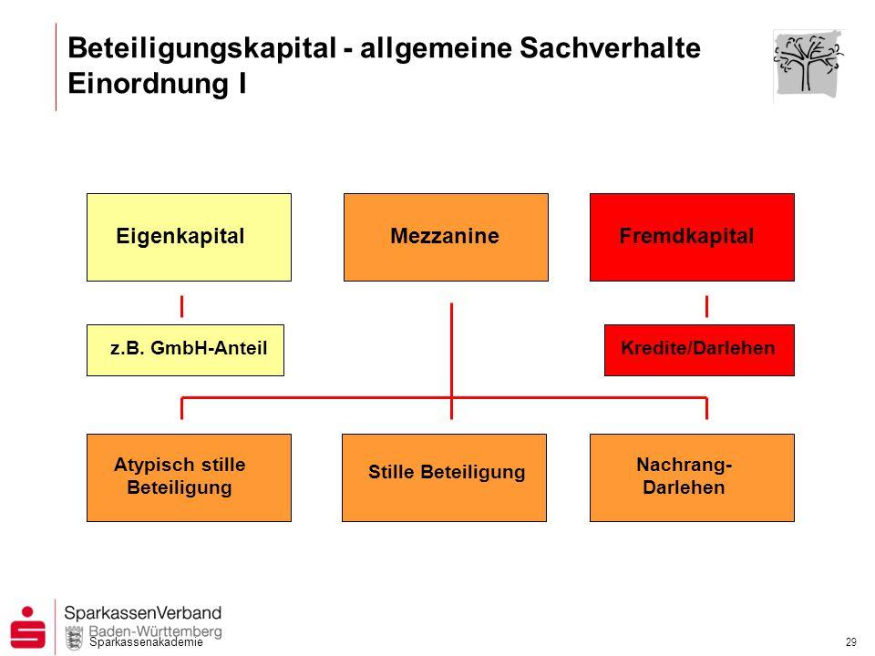 Sparkassenakademie 29 EigenkapitalMezzanineFremdkapital Nachrang- Darlehen Stille Beteiligung Atypisch stille Beteiligung Kredite/Darlehenz.B. GmbH-An