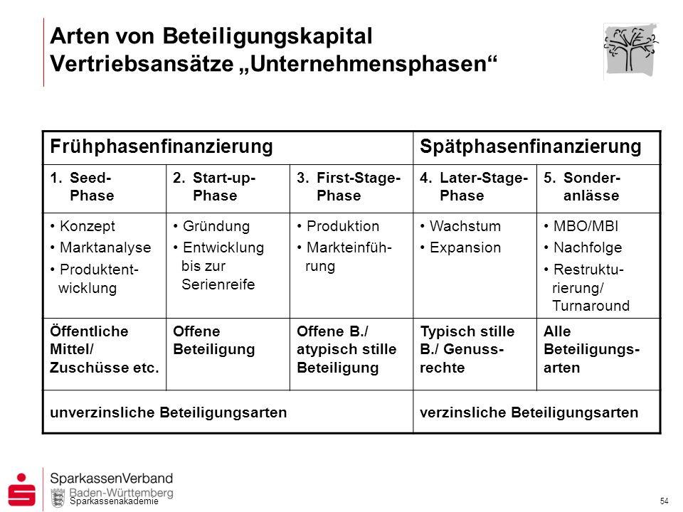 Sparkassenakademie 54 Arten von Beteiligungskapital Vertriebsansätze Unternehmensphasen FrühphasenfinanzierungSpätphasenfinanzierung 1.Seed- Phase 2.S