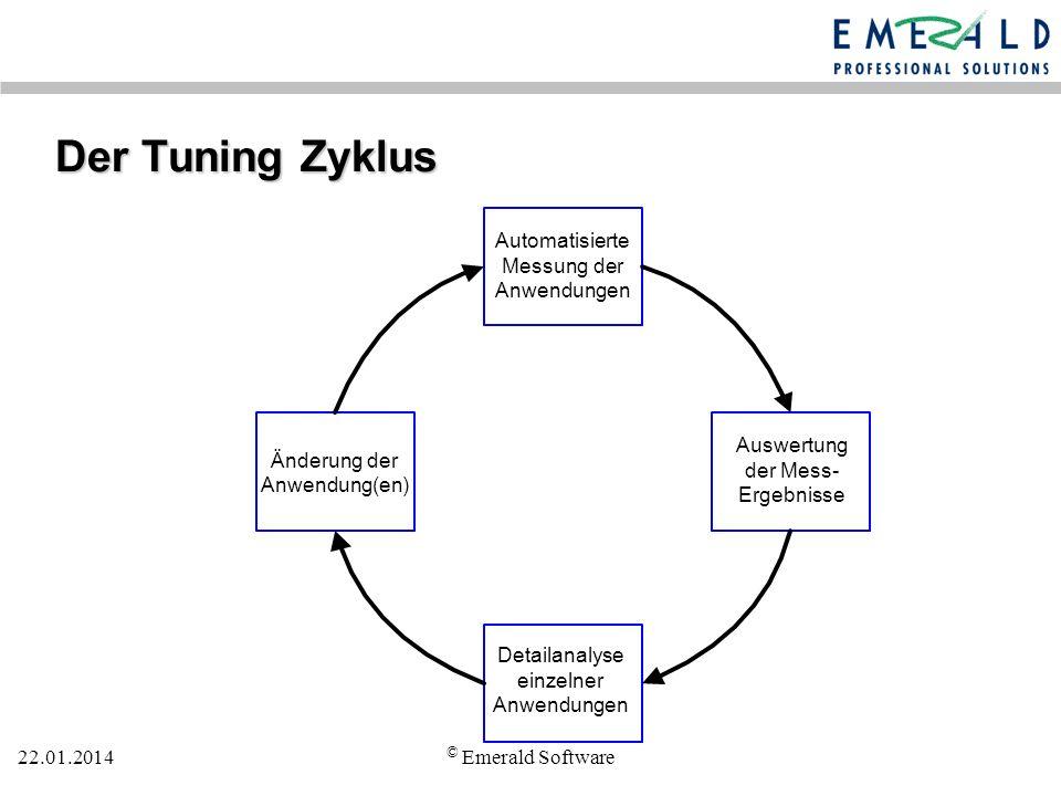 22.01.2014 © Emerald Software Der Tuning Zyklus Automatisierte Messung der Anwendungen Änderung der Anwendung(en) Detailanalyse einzelner Anwendungen Auswertung der Mess- Ergebnisse