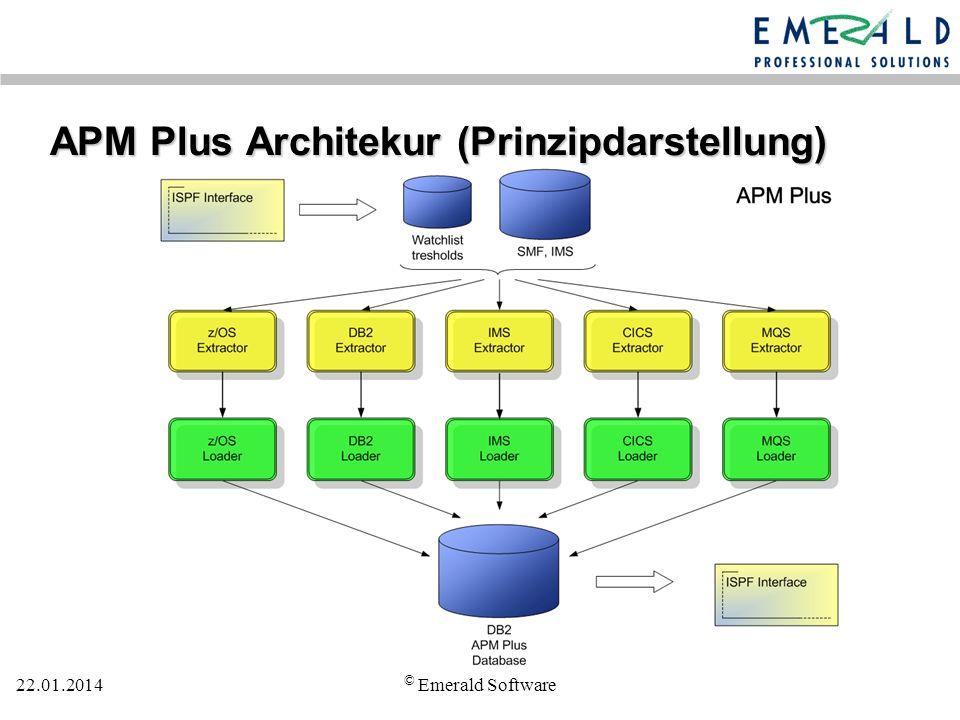 22.01.2014 © Emerald Software APM Plus Architekur (Prinzipdarstellung)