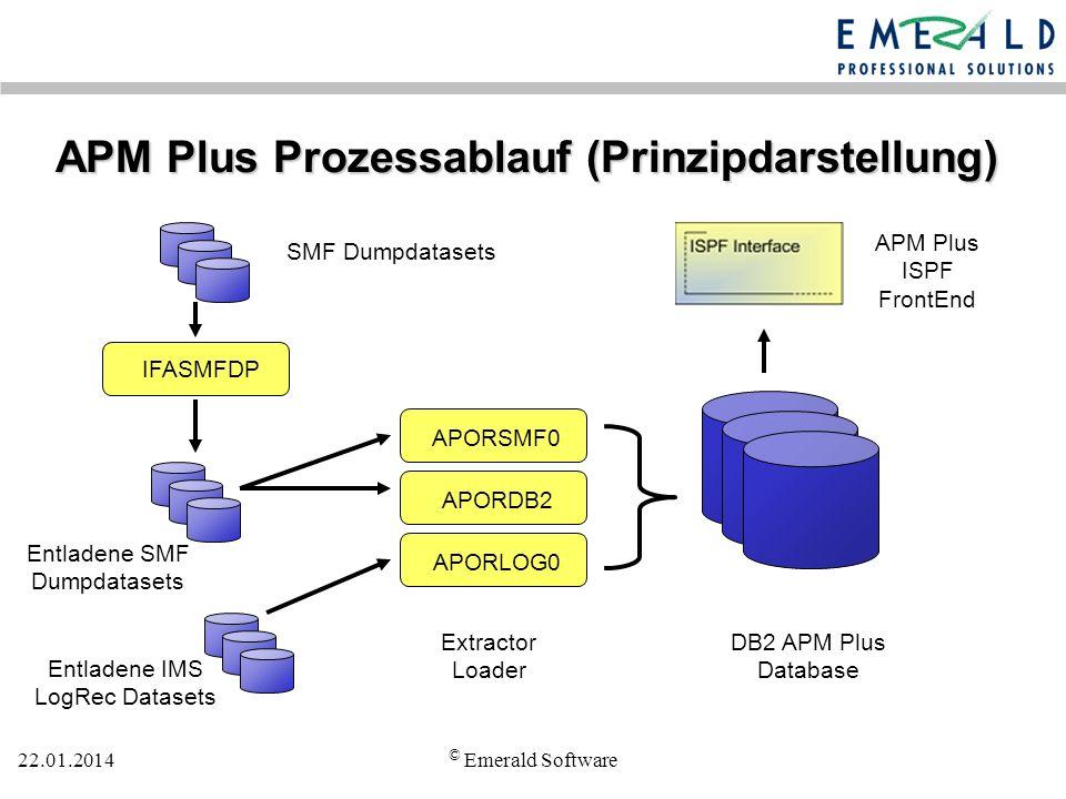 22.01.2014 © Emerald Software APM Plus Prozessablauf (Prinzipdarstellung) SMF Dumpdatasets Entladene SMF Dumpdatasets DB2 APM Plus Database IFASMFDP Extractor Loader APORSMF0 APORDB2 APORLOG0 APM Plus ISPF FrontEnd Entladene IMS LogRec Datasets