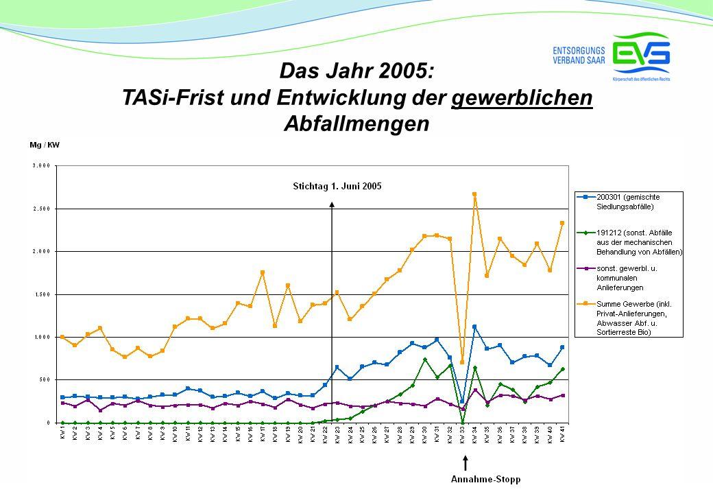Das Jahr 2005: TASi-Frist und Entwicklung der gewerblichen Abfallmengen