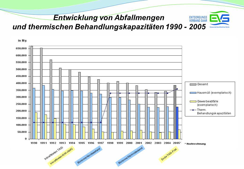 Entwicklung von Abfallmengen und thermischen Behandlungskapazitäten 1990 - 2005 Inkrafttreten TASi Inkrafttreten KrW-/AbfG Ende TASi-Frist Biotonne flächrndeckend Biotonne Nordsaarland