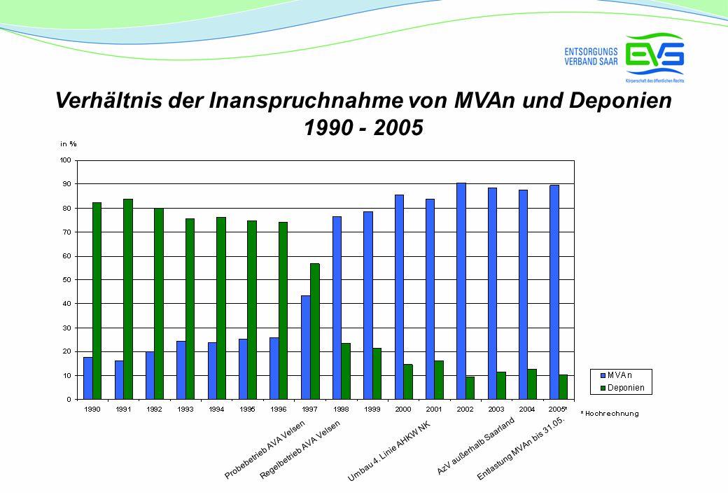 Verhältnis der Inanspruchnahme von MVAn und Deponien 1990 - 2005 Regelbetrieb AVA Velsen Umbau 4. Linie AHKW NK AzV außerhalb Saarland Entlastung MVAn