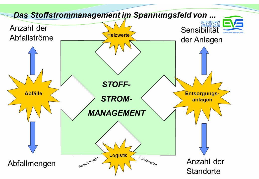 Sensibilität der Anlagen Entsorgungs- anlagen Abfälle STOFF- STROM- MANAGEMENT Anzahl der Abfallströme Anzahl der Standorte Abfallmengen Das Stoffstro