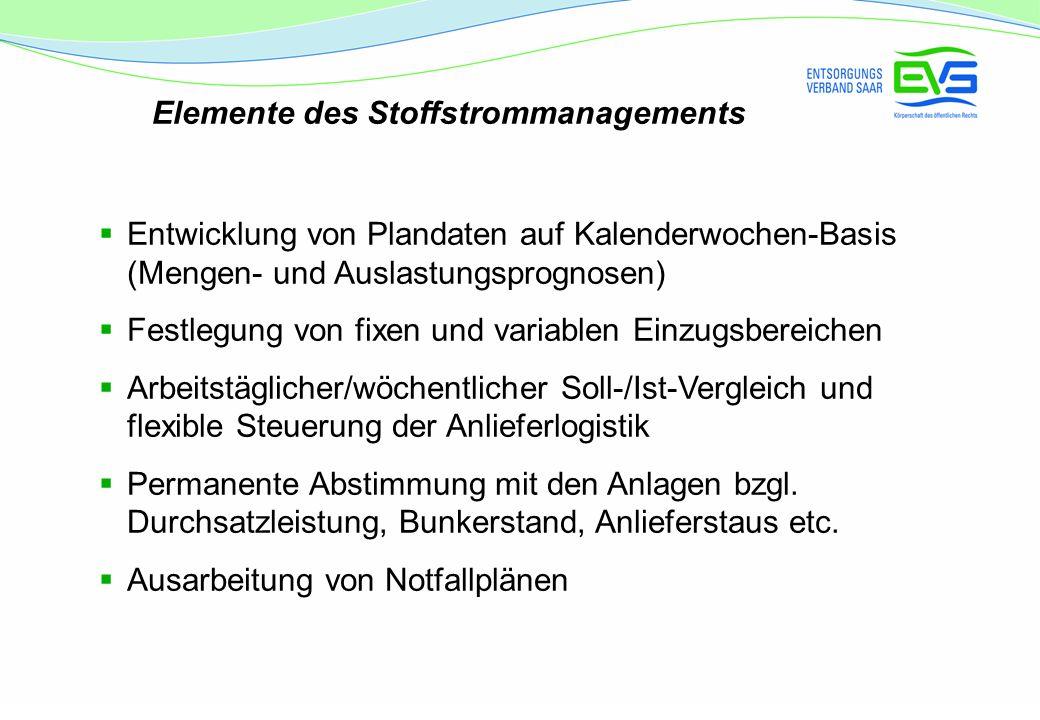 Elemente des Stoffstrommanagements Entwicklung von Plandaten auf Kalenderwochen-Basis (Mengen- und Auslastungsprognosen) Festlegung von fixen und vari