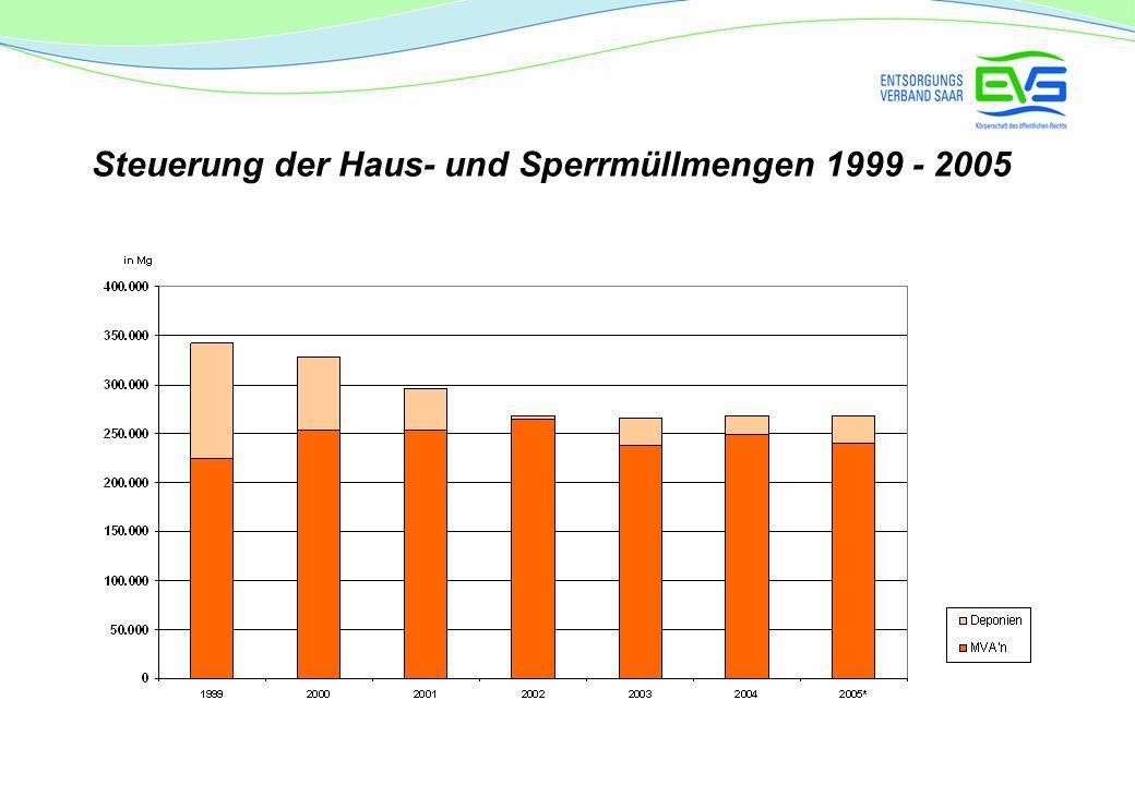 Steuerung der Haus- und Sperrmüllmengen 1999 - 2005