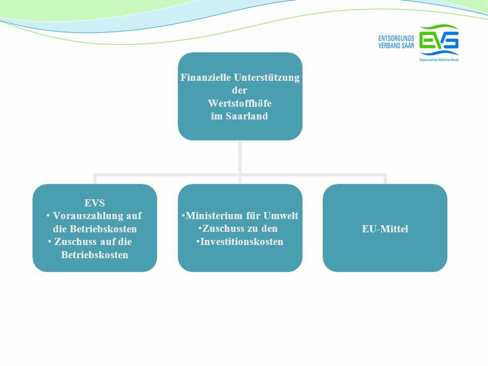 Finanzielle Unterstützung der Wertstoffhöfe im Saarland EVS Vorauszahlung auf die Betriebskosten Zuschuss auf die Betriebskosten Ministerium für Umwel