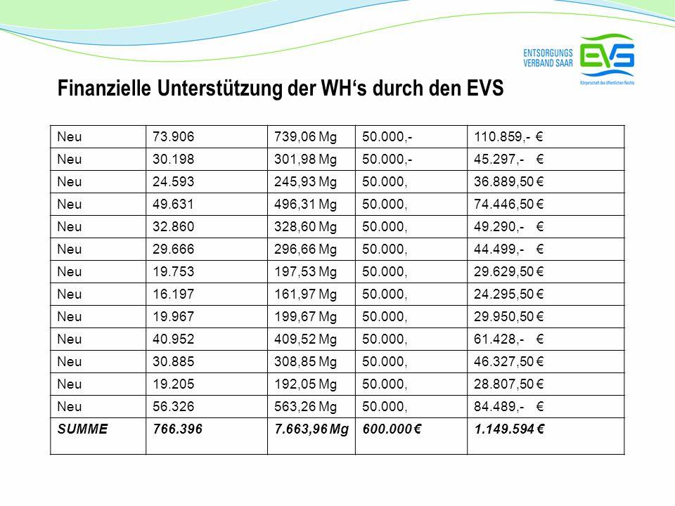 Finanzielle Unterstützung der WHs durch den EVS Neu73.906739,06 Mg50.000,-110.859,- Neu30.198301,98 Mg50.000,-45.297,- Neu24.593245,93 Mg50.000,36.889