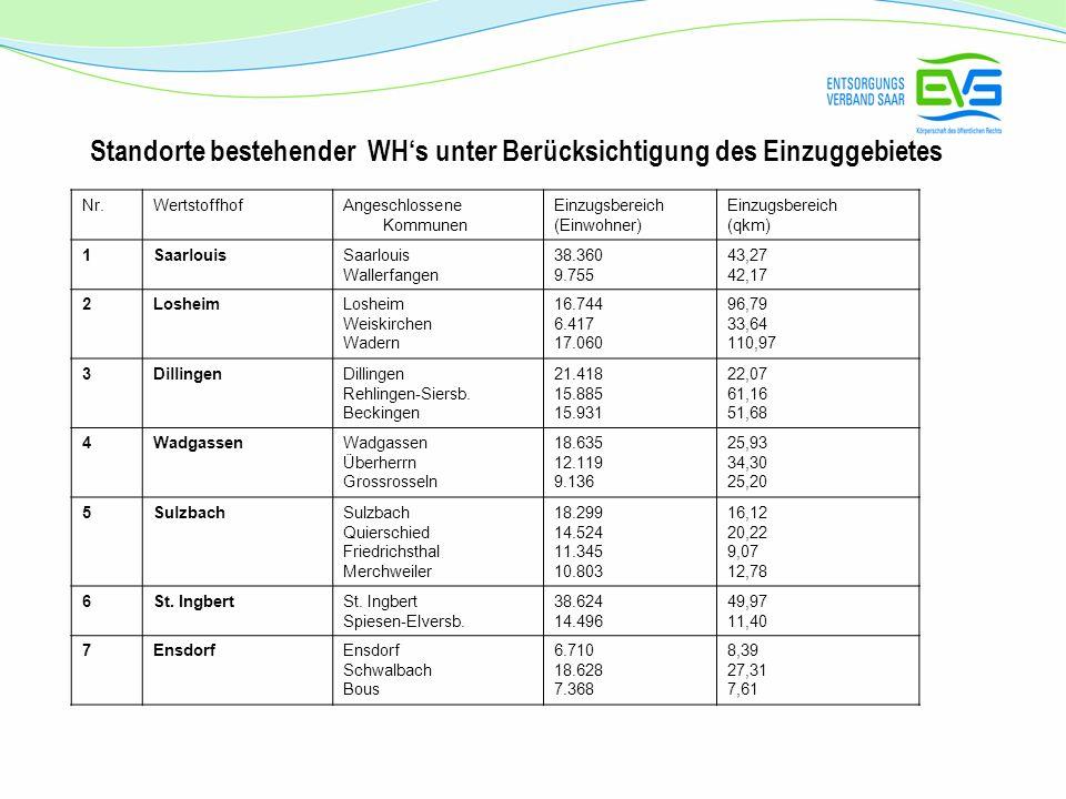 Standorte bestehender WHs unter Berücksichtigung des Einzuggebietes Nr.WertstoffhofAngeschlossene Kommunen Einzugsbereich (Einwohner) Einzugsbereich (