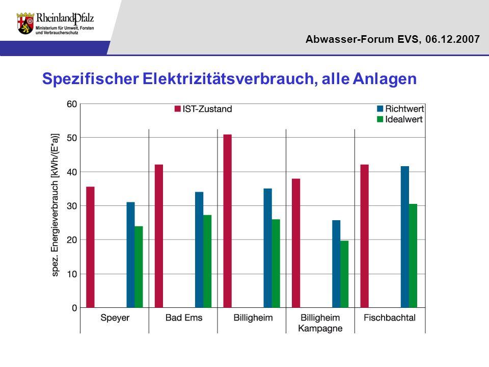 Abwasser-Forum EVS, 06.12.2007 Spezifischer Elektrizitätsverbrauch, alle Anlagen