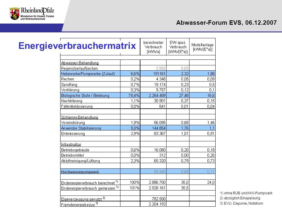 Abwasser-Forum EVS, 06.12.2007 1) ohne RÜB und HW-Pumpwerk 2) abzüglich Einspeisung 3) EVU, Deponie, Notstrom Energieverbrauchermatrix